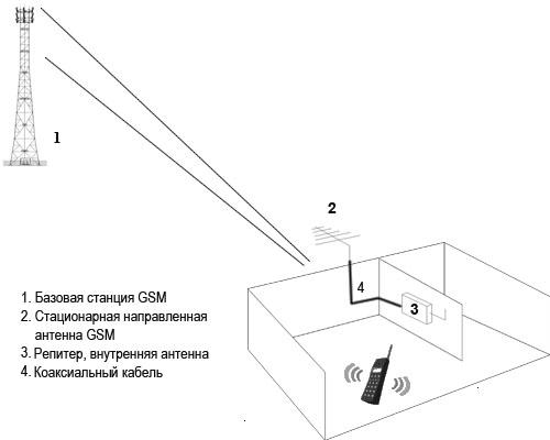 Пассивная антенна gsm своими руками 95
