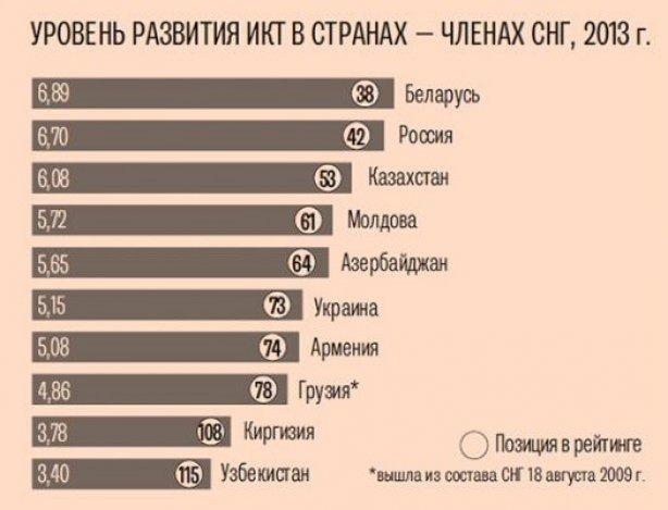 ukraine_cellular_rating_2