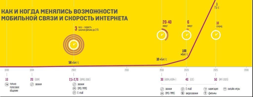 3g_infograph_1