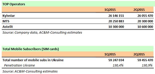 top_operators_ukraine_2015