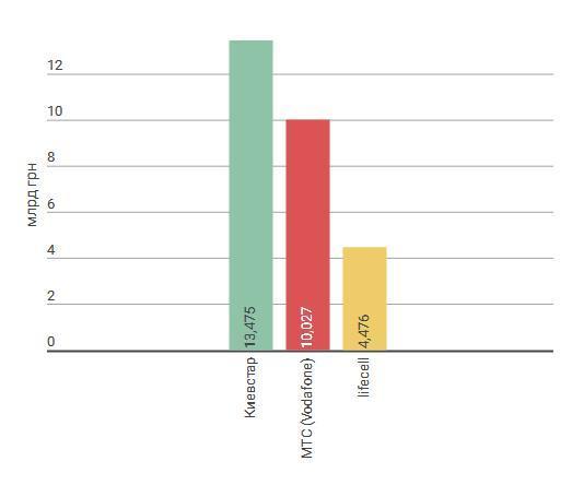 Доходы компаний в 2015 году