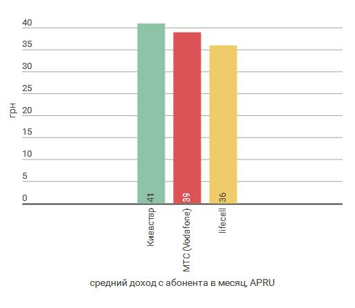 Средний доход с абонента в месяц, APRU